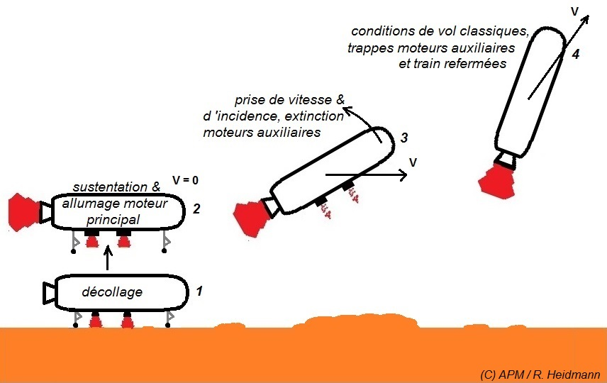 MCT-Decollage