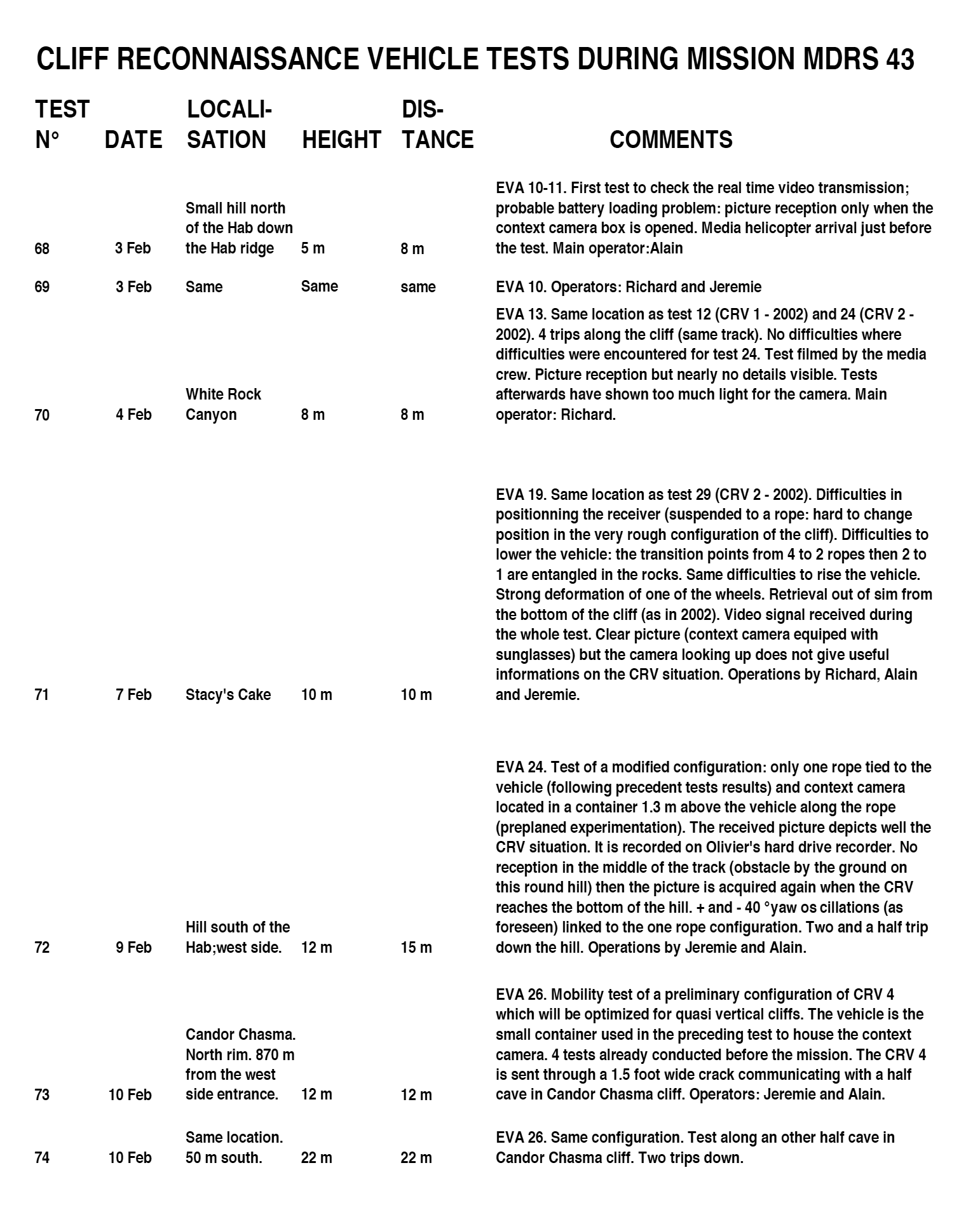 Example of CRV tests log book (mission MDRS 43 in Utah, February 2006)
