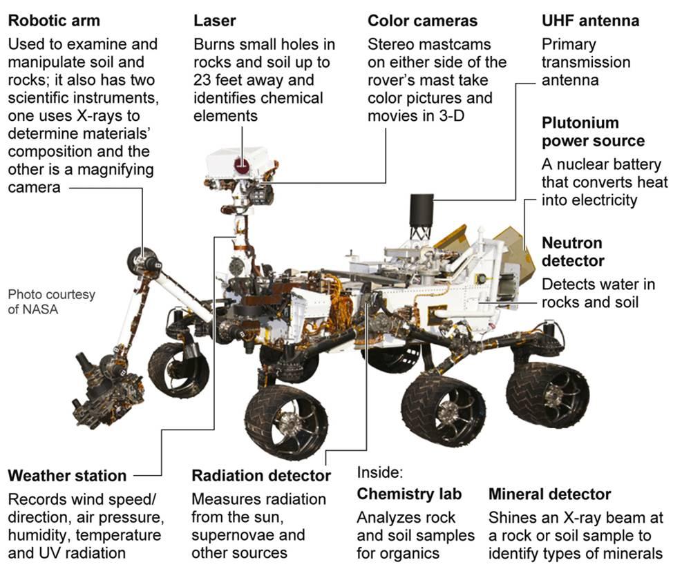 Les instruments de Curiosity