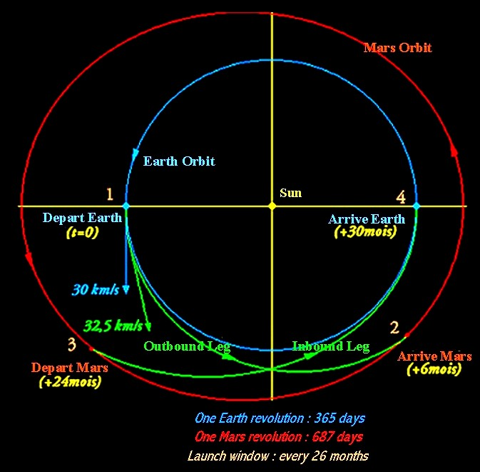 Earth and Mars orbit and transfer trajectories. (doc. APM)