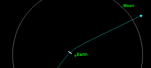 Friday, April 13th 2029: the Apophis threat; in white, the uncertainty (as of 2007) about its crossing altitude.  (doc. DR)