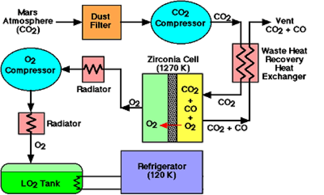 Block diagram of the process of oxygen production by thermic decomposition of carbon dioxide. (doc. NASA / JPL)