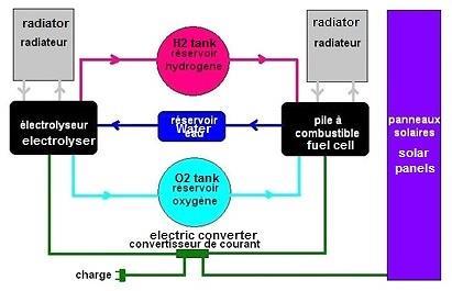 Layout of a solar power generation system with its electrolytic storage system. (doc.R. Heidmann)