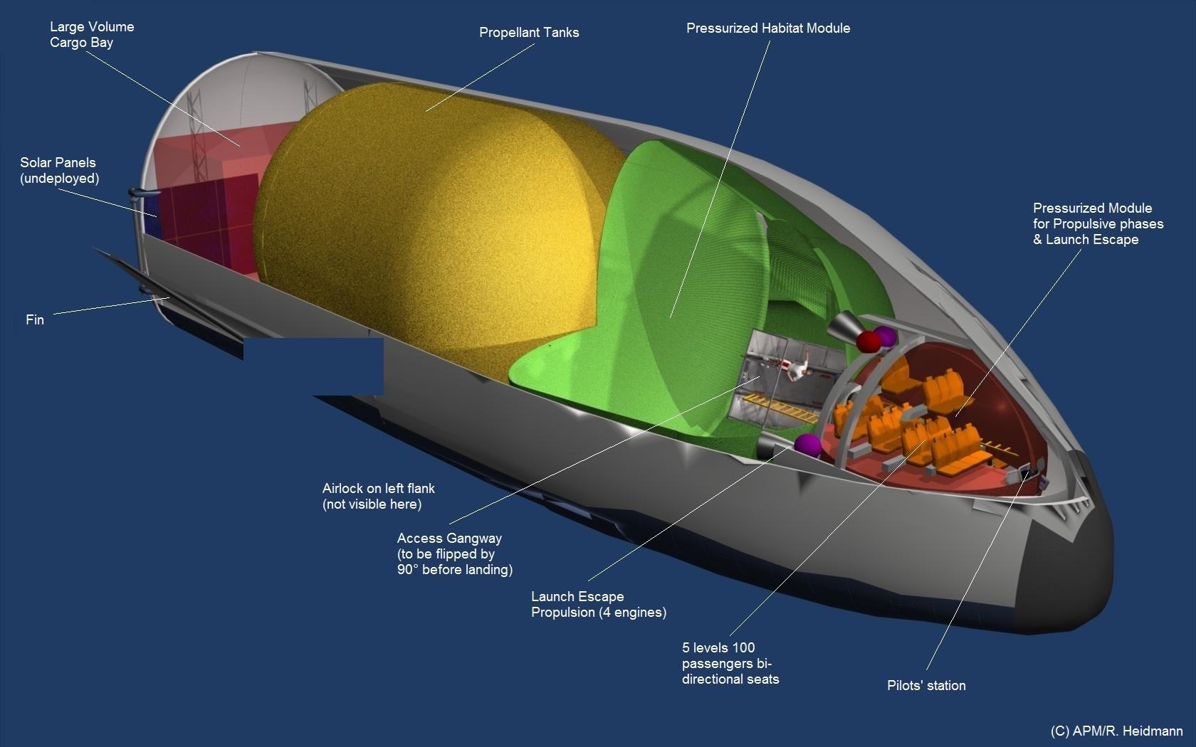 Principales caractéristiques de la navette Terre-Mars-Terre (retour « immédiat ; m, m/s, T)