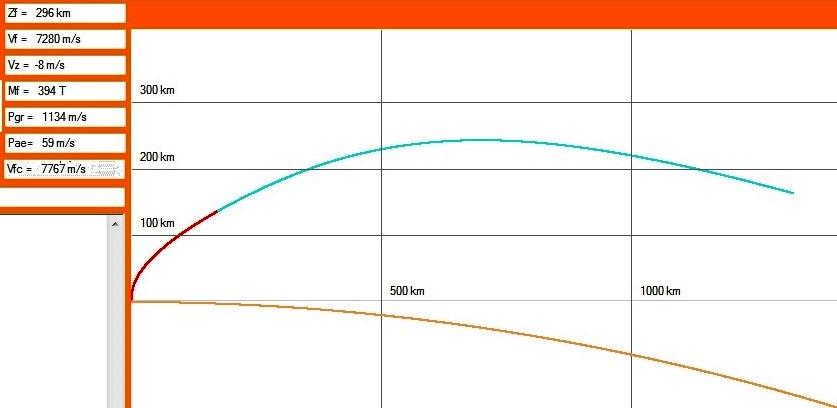 Calcul de la trajectoire de lancement terrestre (visé : 7727 m/s à 300 km). Zf : altitude ; Vf : vitesse finale relative ; Vfc : vitesse finale absolue ; Vz : vitesse radiale résiduelle ; Mf : masse satellisée ; Pgr : pertes par gravité ; Pae : pertes aérodynamiques (traînée uniquement).