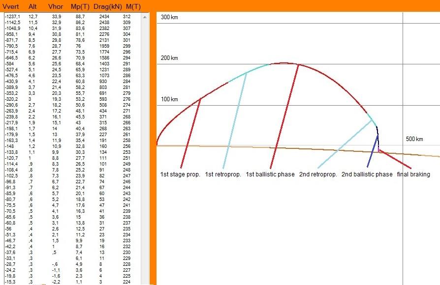 Calcul de la récupération du 1er étage, avec évolution des conditions lors du dernier freinage (toutes les secondes). Vhor et Vvert sont les vitesses selon les axes liés à la Terre. Altitude en km. Mp : masse de propergol restante (tonnes).