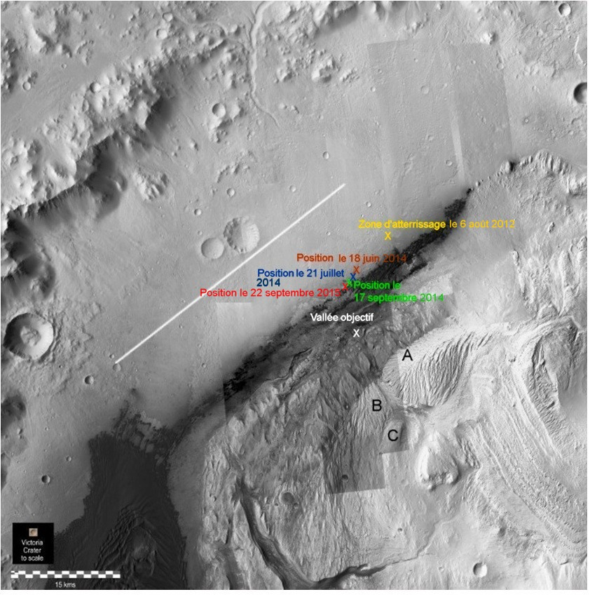 gale et positions curiosity rens