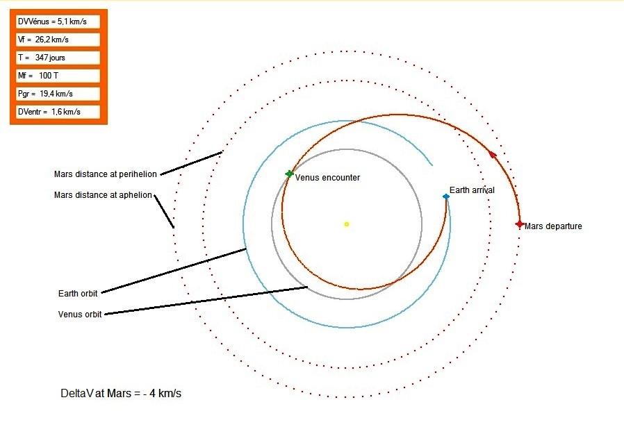 Exemple de trajectoire de retour « immédiat », avec assistance gravitationnelle de Vénus. DVVénus est le ΔV fourni par l'assistance gravitationnelle ; Vf la vitesse héliocentrique à l'approche de la Terre ; T la durée du voyage ; (Mf et Pgr sont sans intérêt dans ce calcul) ; DVEntr est le ΔV à donner au vaisseau au périgée de l'approche terrestre pour obtenir une vitesse quasi parabolique. (calculs simplifiés : bidimensionnels ; orbites de la Terre et de Vénus circulaires ; séparation des domaines d'influence gravitationnelle planétaires et solaire).