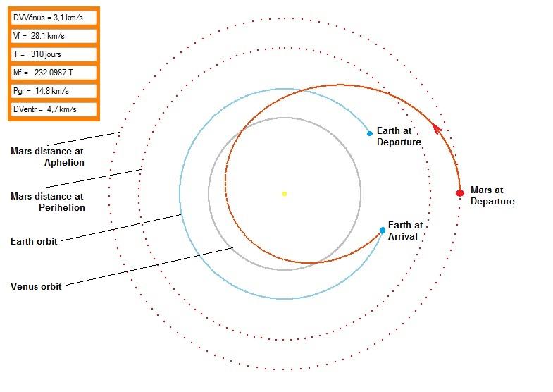 Retour en mode « opposition » avec impulsion initiale chimique de 4 km/s (depuis une orbite de parking à 300 km), assistance gravitationnelle et adjonction d'une impulsion délivrée par un moteur de 200 kW consommant 12,5 T de propergol : trajet réduit à 310 jours.