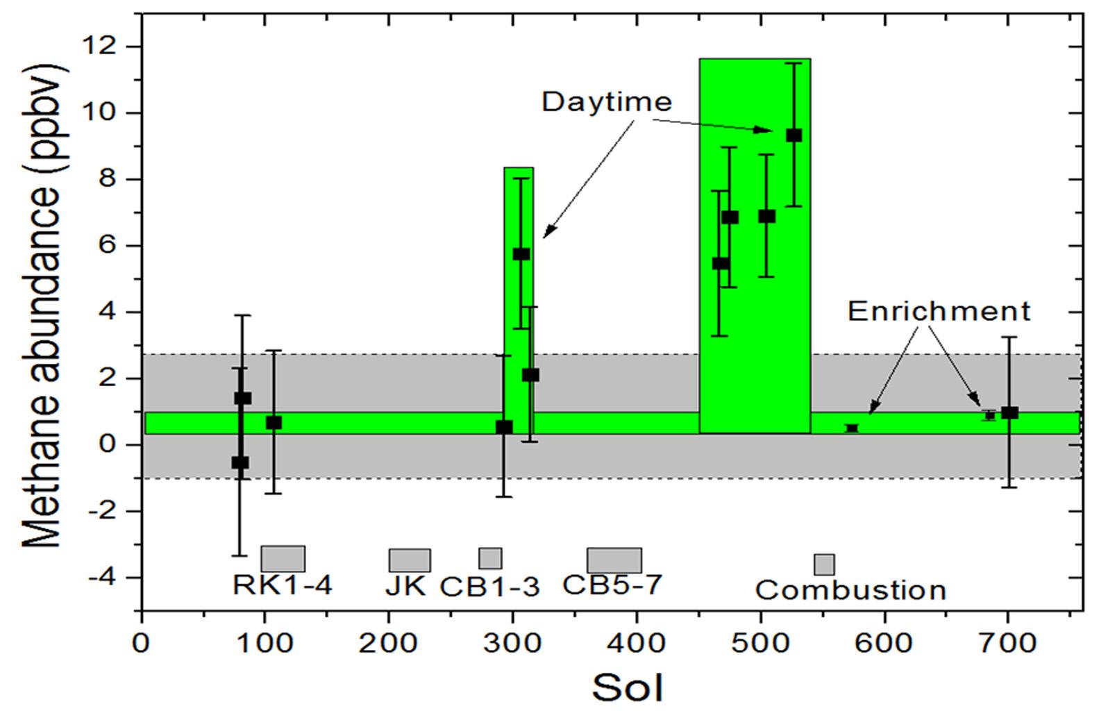 Micro-émissions de méthane dans le cratère Gale. Mesures prises entre août 2012 et septembre 2014 (sols 1 à 750) par le TLS (tunable laser spectrometer) à bord de Curiosity (variations de 0,7 à 7 ppb, parties par milliard). (doc. NASA/JPL-Caltech)