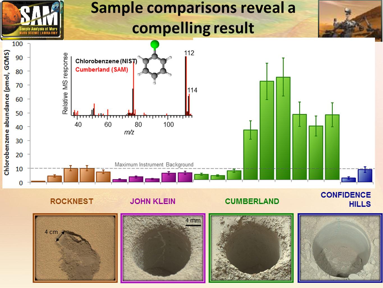 Présence de molécules organiques dans la roche Cumberland. Me-sures effectuées par le GCMS (chromatographe en phase gazeuse avec spectromètre de masse du laboratoire SAM embarqué sur Curiosity). Le chlorobenzène résulte probablement de l'altération par des perchlorates d'une molécule organique construite sur un noyau aromatique.