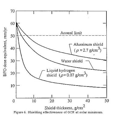 Dose résiduelle (en rem ou cSv par an) reçue au niveau de la moelle osseuse (Blood Forming Organs) dans l'espace interplanétaire derrière différents matériaux, en fonction de leur épaisseur (en g/cm²). (doc. NASA)