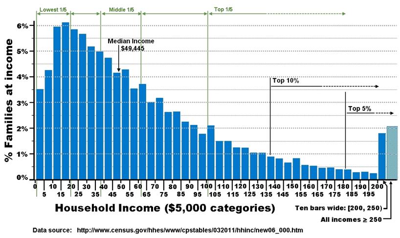 Histogramme des revenus des foyers fiscaux américains.