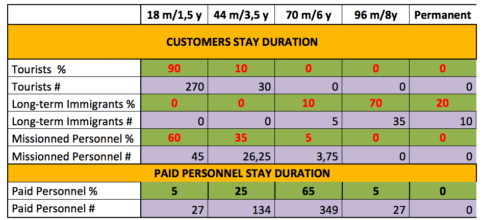 Working assumptions of planetary stay durations, for various residents' categories.